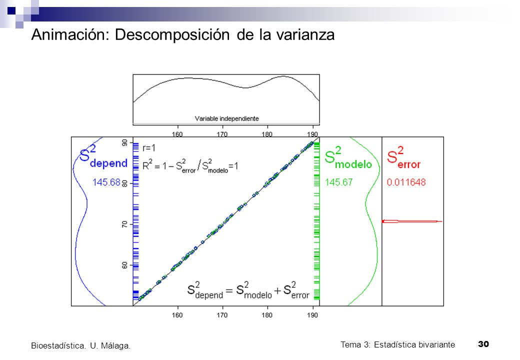 Tema 3: Estadística bivariante 30 Bioestadística. U. Málaga. Animación: Descomposición de la varianza