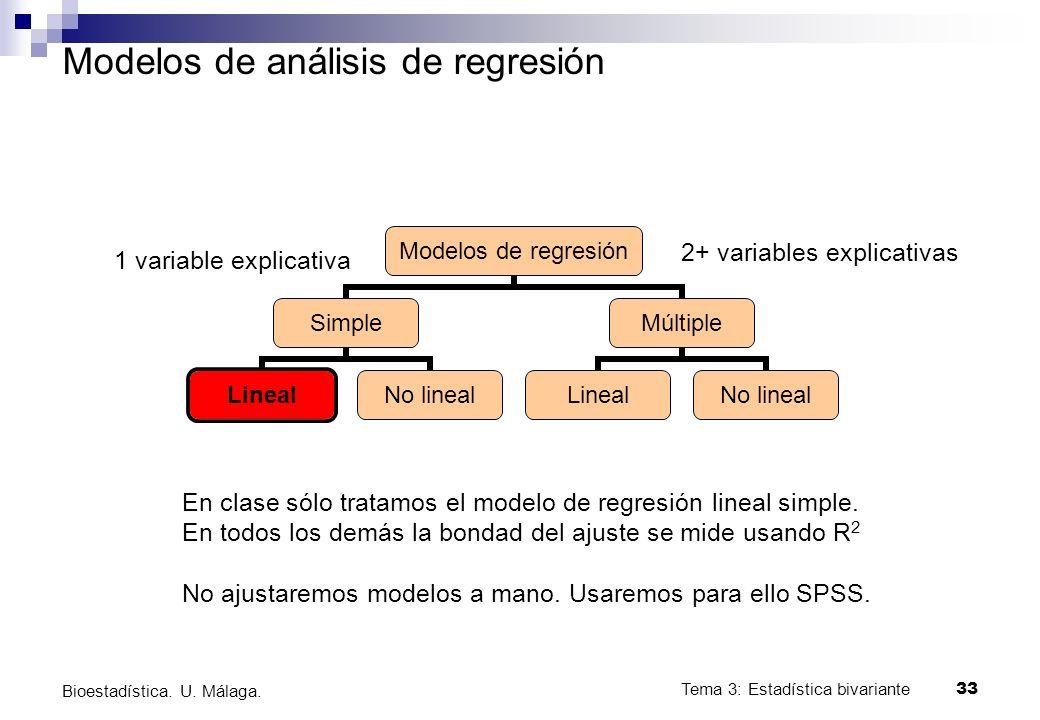 Tema 3: Estadística bivariante 33 Bioestadística. U. Málaga. Modelos de análisis de regresión Modelos de regresión Simple LinealNo lineal Múltiple Lin
