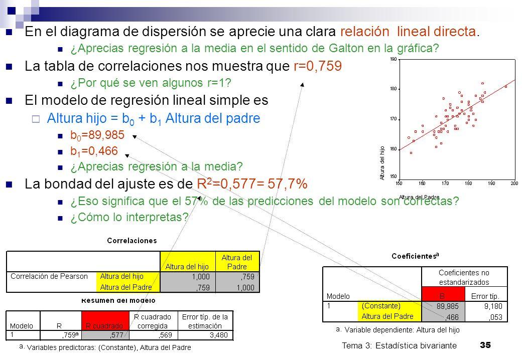 Tema 3: Estadística bivariante 35 Bioestadística. U. Málaga. En el diagrama de dispersión se aprecie una clara relación lineal directa. ¿Aprecias regr