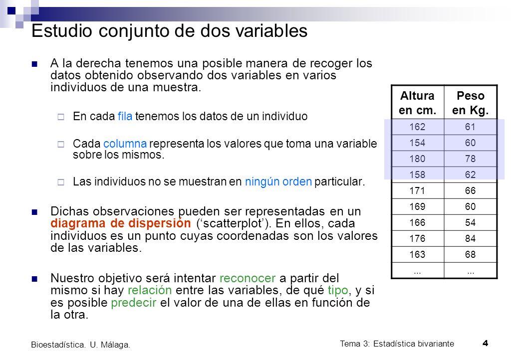 Tema 3: Estadística bivariante 4 Bioestadística. U. Málaga. Estudio conjunto de dos variables A la derecha tenemos una posible manera de recoger los d