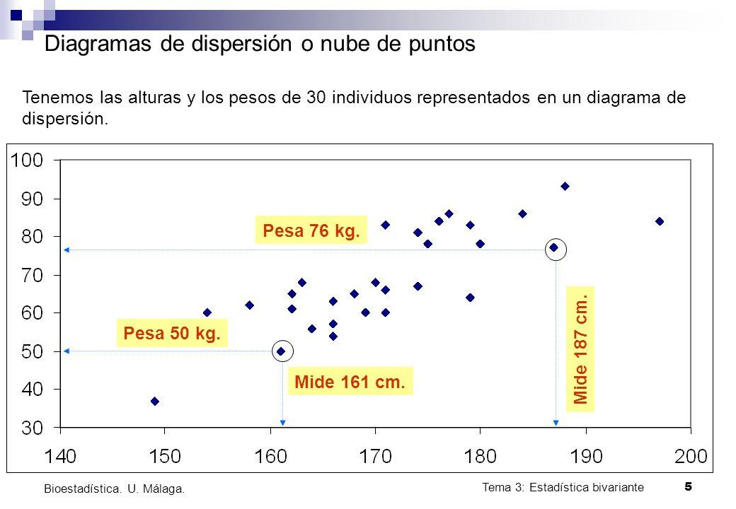 Tema 3: Estadística bivariante 5 Bioestadística. U. Málaga. Diagramas de dispersión o nube de puntos Mide 187 cm. Mide 161 cm. Pesa 76 kg. Pesa 50 kg.