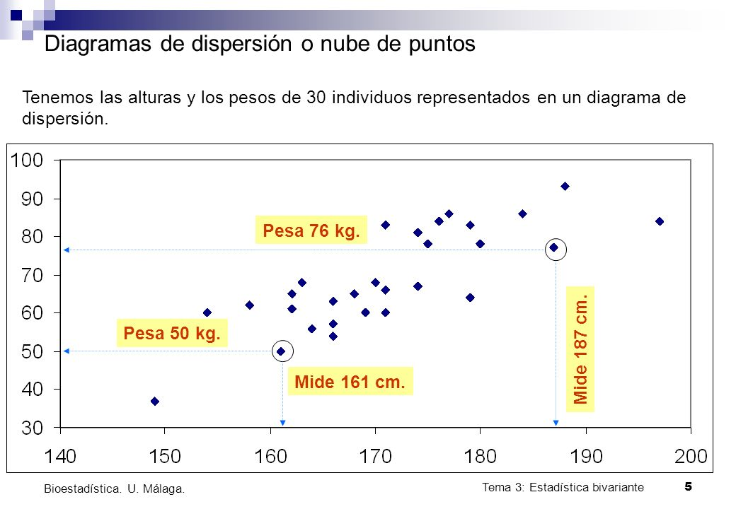 Tema 3: Estadística bivariante 6 Bioestadística.U.