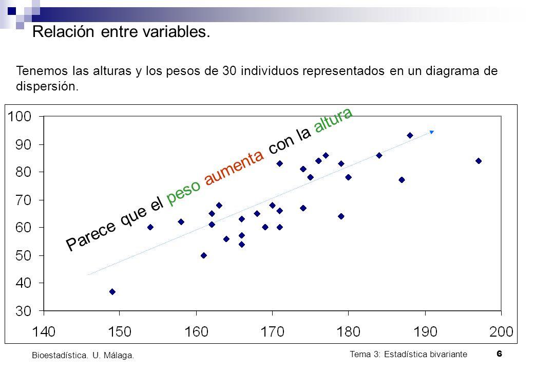 Tema 3: Estadística bivariante 6 Bioestadística. U. Málaga. Relación entre variables. Tenemos las alturas y los pesos de 30 individuos representados e