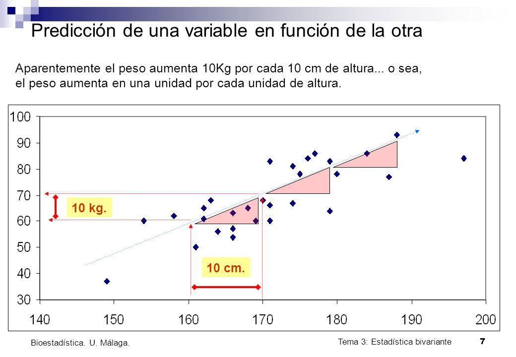 Tema 3: Estadística bivariante 7 Bioestadística. U. Málaga. Predicción de una variable en función de la otra Aparentemente el peso aumenta 10Kg por ca