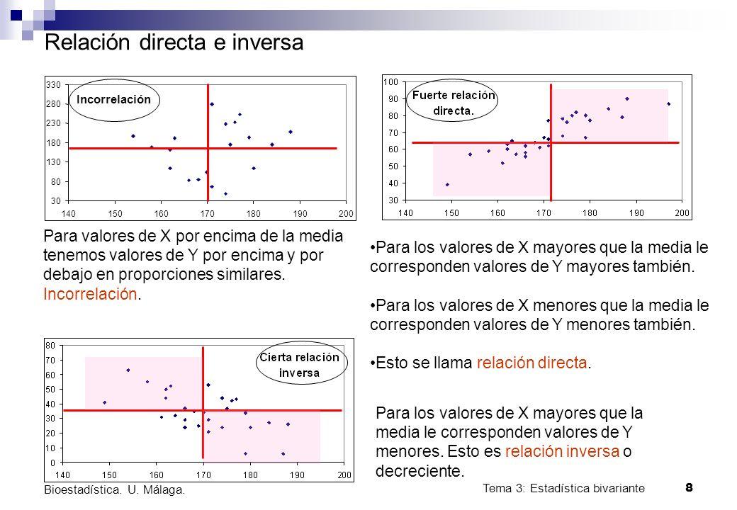 Tema 3: Estadística bivariante 8 Bioestadística. U. Málaga. Incorrelación 30 80 130 180 230 280 330 140150160170180190200 Relación directa e inversa P