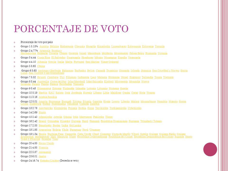 PORCENTAJE DE VOTO Porcentaje de voto por país Grupo 1 5.13% Austria Bélgica Bielorrusia Chequia Hungría Kazajistán Luxemburgo Eslovaquia Eslovenia Tu