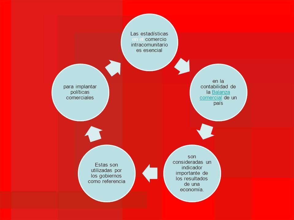 Las estadísticas en el comercio intracomunitario es esencial en la contabilidad de la Balanza comercial de un paísBalanza comercial son consideradas u