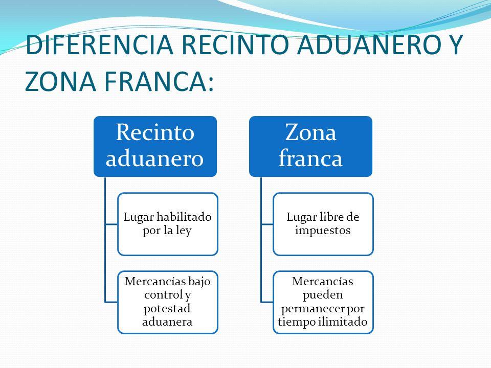 DIFERENCIA RECINTO ADUANERO Y ZONA FRANCA: Recinto aduanero Lugar habilitado por la ley Mercancías bajo control y potestad aduanera Zona franca Lugar