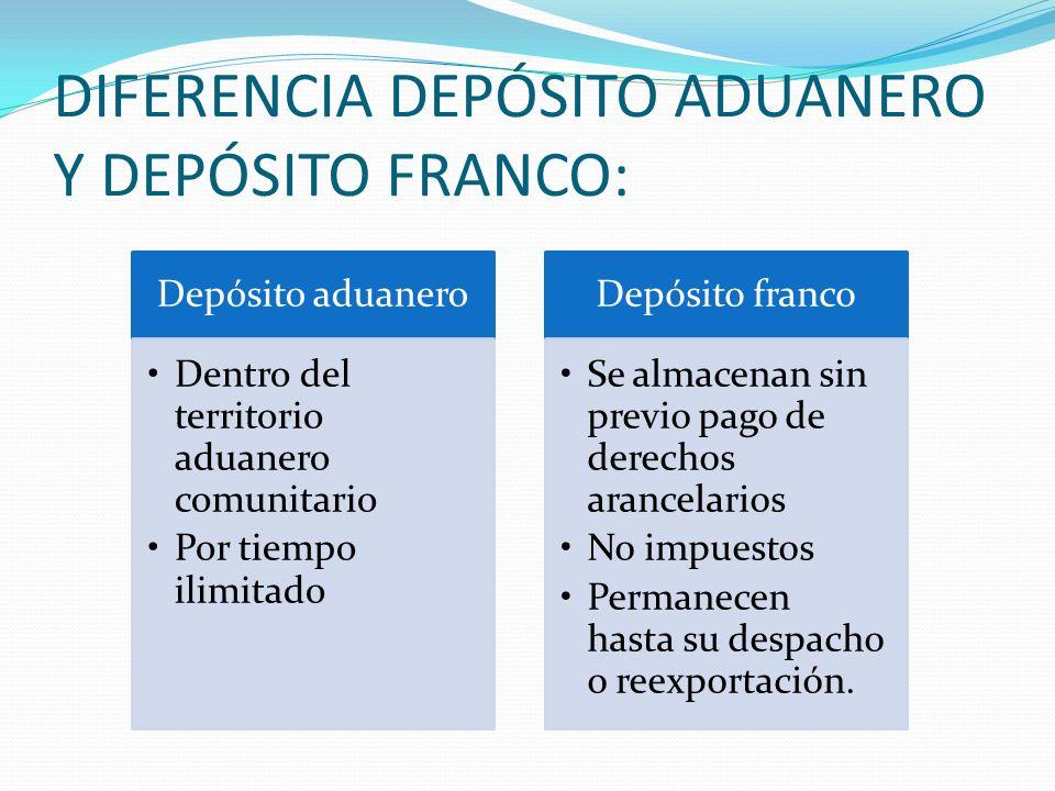 DIFERENCIA DEPÓSITO ADUANERO Y DEPÓSITO FRANCO: Depósito aduanero Dentro del territorio aduanero comunitario Por tiempo ilimitado Depósito franco Se a