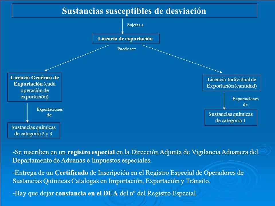 Sustancias susceptibles de desviación Licencia de exportación Sujetas a Licencia Genérica de Exportación (cada operación de exportación) Licencia Individual de Exportación (cantidad) Puede ser: Sustancias químicas de categoría 2 y 3 Exportaciones de: Sustancias químicas de categoría 1 Exportaciones de: -Se inscriben en un registro especial en la Dirección Adjunta de Vigilancia Aduanera del Departamento de Aduanas e Impuestos especiales.