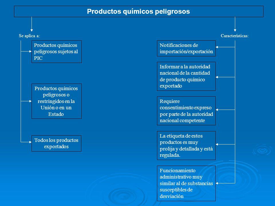Productos químicos peligrosos Se aplica a: Productos químicos peligrosos sujetos al PIC Productos químicos peligrosos o restringidos en la Unión o en