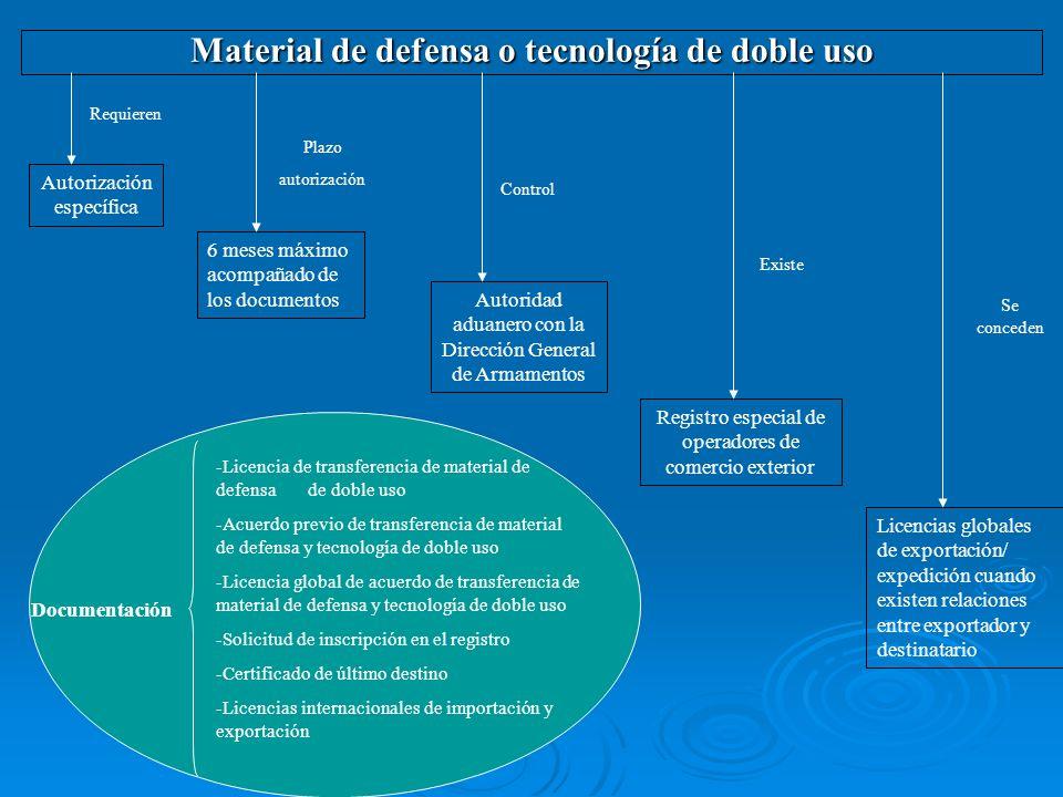 Material de defensa o tecnología de doble uso Autorización específica Requieren 6 meses máximo acompañado de los documentos Plazo autorización Autorid