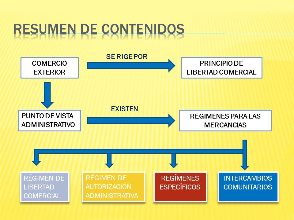 COMERCIO EXTERIOR SE RIGE POR PRINCIPIO DE LIBERTAD COMERCIAL PUNTO DE VISTA ADMINISTRATIVO REGIMENES PARA LAS MERCANCIAS EXISTEN RÉGIMEN DE LIBERTAD