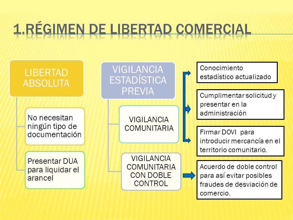LIBERTAD ABSOLUTA No necesitan ningún tipo de documentación Presentar DUA para liquidar el arancel VIGILANCIA ESTADÍSTICA PREVIA VIGILANCIA COMUNITARI