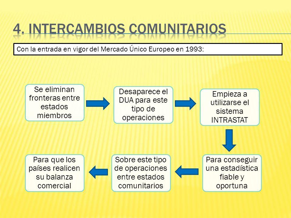 Con la entrada en vigor del Mercado Único Europeo en 1993: Se eliminan fronteras entre estados miembros Desaparece el DUA para este tipo de operacione