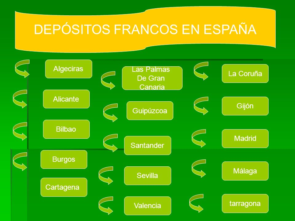DEPÓSITOS FRANCOS EN ESPAÑA Algeciras Cartagena La Coruña Bilbao Alicante Madrid Gijón Málaga Guipúzcoa Las Palmas De Gran Canaria Santander Sevilla t