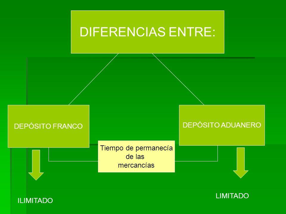 DIFERENCIAS ENTRE: DEPÓSITO FRANCO DEPÓSITO ADUANERO Tiempo de permanecía de las mercancías ILIMITADO LIMITADO