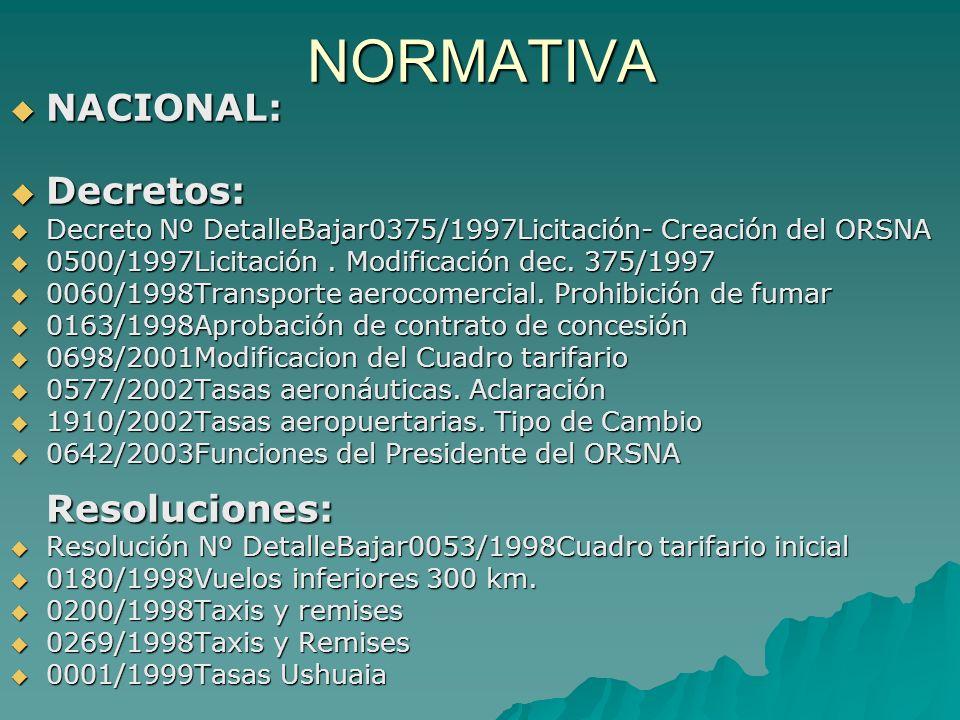 NORMATIVA NACIONAL: NACIONAL: Decretos: Decretos: Decreto Nº DetalleBajar0375/1997Licitación- Creación del ORSNA Decreto Nº DetalleBajar0375/1997Licit