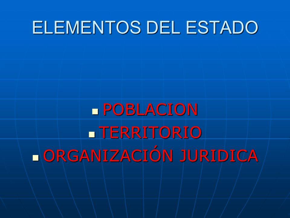 ELEMENTOS DEL ESTADO POBLACION POBLACION TERRITORIO TERRITORIO ORGANIZACIÓN JURIDICA ORGANIZACIÓN JURIDICA