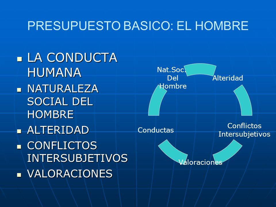 PRESUPUESTO BASICO: EL HOMBRE LA CONDUCTA HUMANA LA CONDUCTA HUMANA NATURALEZA SOCIAL DEL HOMBRE NATURALEZA SOCIAL DEL HOMBRE ALTERIDAD ALTERIDAD CONF