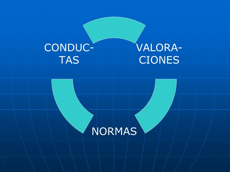 VALORA- CIONES NORMAS CONDUC- TAS