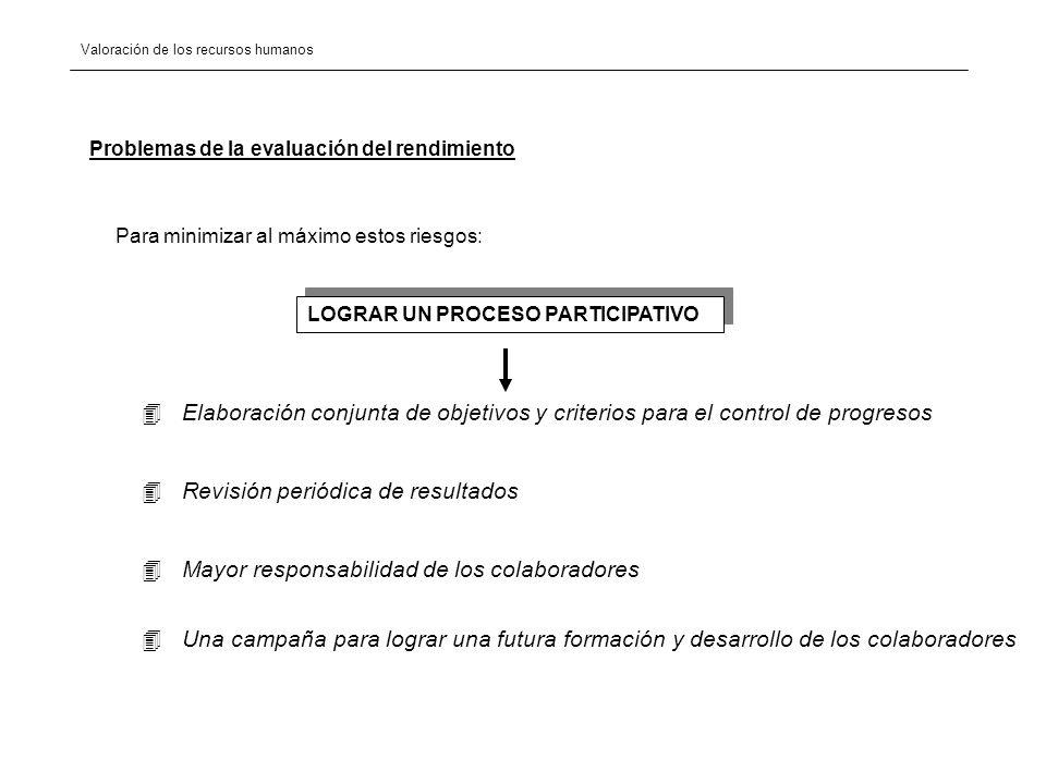 Valoración de los recursos humanos OBJETIVOS DEL PROGRAMA DE EVALUACIÓN COMUNICACIÓN Y MOTIVACIÓN COHESIÓN LIDERAZGORECONOCIMIENTO MEDICION DEL RENDIMIENTO BACO DE DATOSRESPONSABILIZACIÓNVALIDACIÓN DESARROLLO PERSONAL