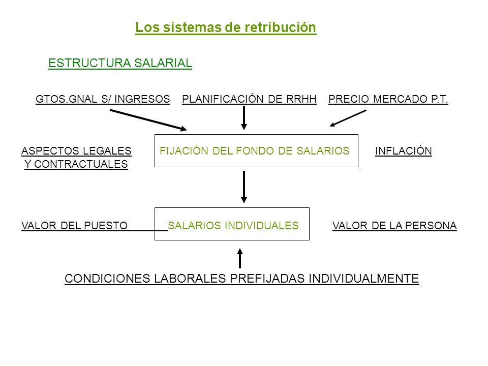 Los sistemas de retribución ESTRUCTURA SALARIAL GTOS.GNAL S/ INGRESOSPLANIFICACIÓN DE RRHHPRECIO MERCADO P.T. ASPECTOS LEGALES FIJACIÓN DEL FONDO DE S