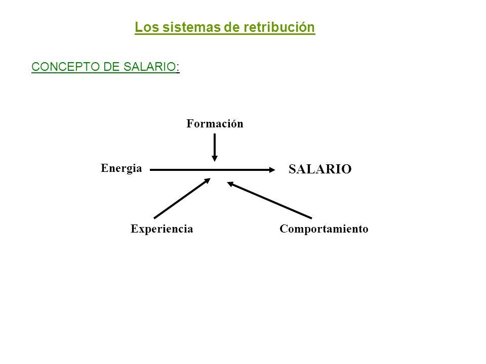 Los sistemas de retribución CONCEPTO DE SALARIO: Formación Energia ComportamientoExperiencia SALARIO
