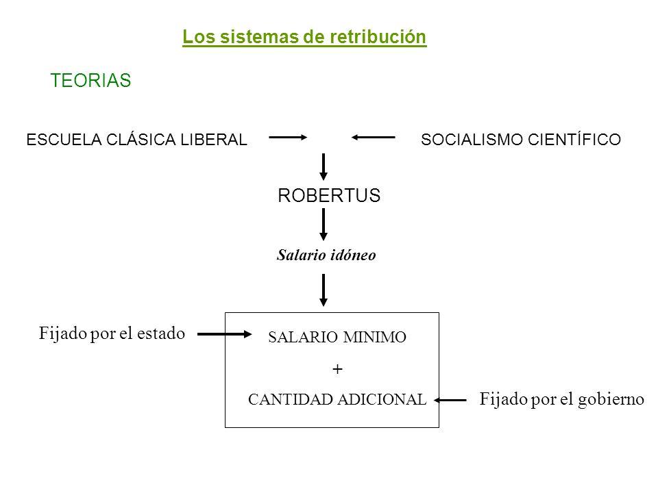 Los sistemas de retribución TEORIAS ESCUELA CLÁSICA LIBERALSOCIALISMO CIENTÍFICO ROBERTUS SALARIO MINIMO + CANTIDAD ADICIONAL Salario idóneo Fijado po