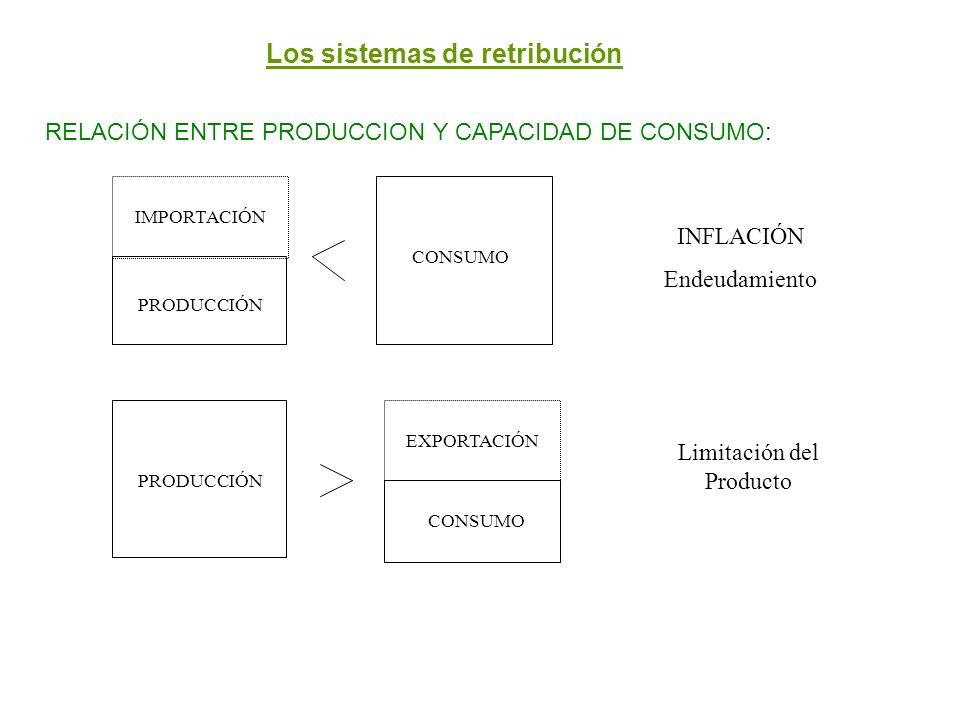 Los sistemas de retribución RELACIÓN ENTRE PRODUCCION Y CAPACIDAD DE CONSUMO: IMPORTACIÓN PRODUCCIÓN CONSUMO PRODUCCIÓN EXPORTACIÓN INFLACIÓN Endeudam