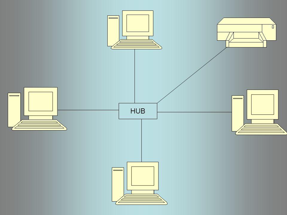 Red Totalmente Conexa Los conjuntos totalmente ordenados forman una subcategoría completa de la categoríade conjuntos parcialmente ordenados, siendo los morfismos funciones que respetan el orden