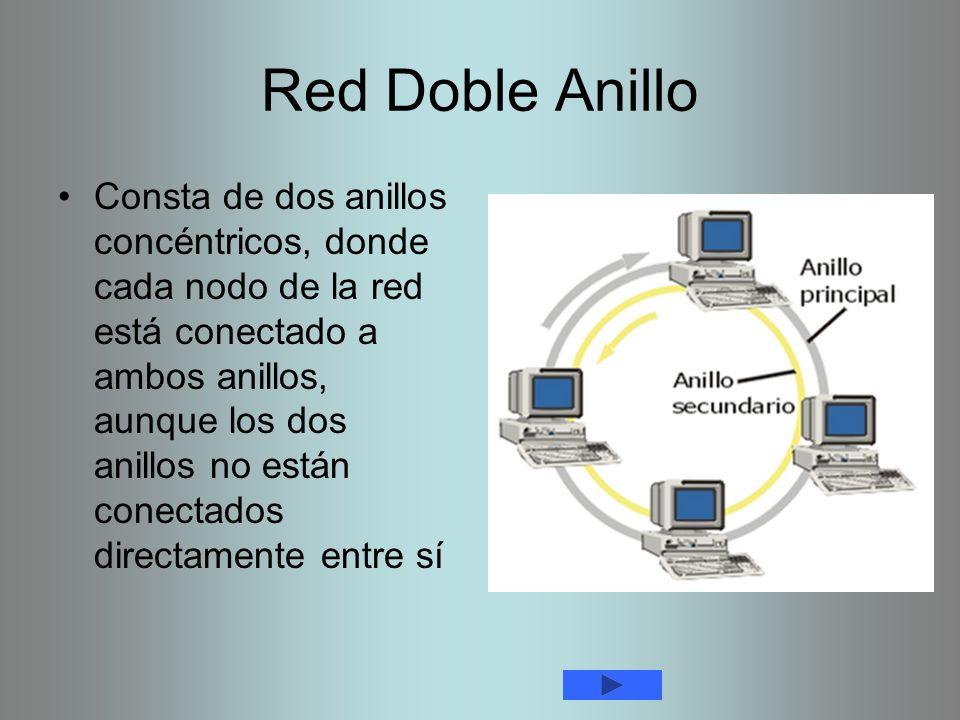 Red Doble Anillo Consta de dos anillos concéntricos, donde cada nodo de la red está conectado a ambos anillos, aunque los dos anillos no están conecta