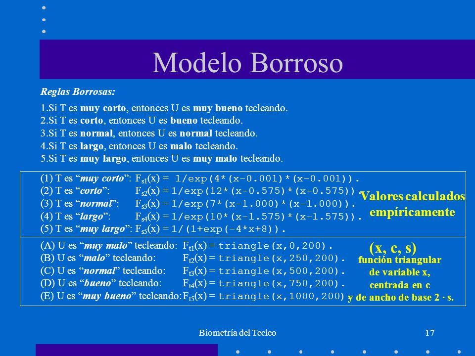 Biometría del Tecleo17 Reglas Borrosas: 1.Si T es muy corto, entonces U es muy bueno tecleando. 2.Si T es corto, entonces U es bueno tecleando. 3.Si T