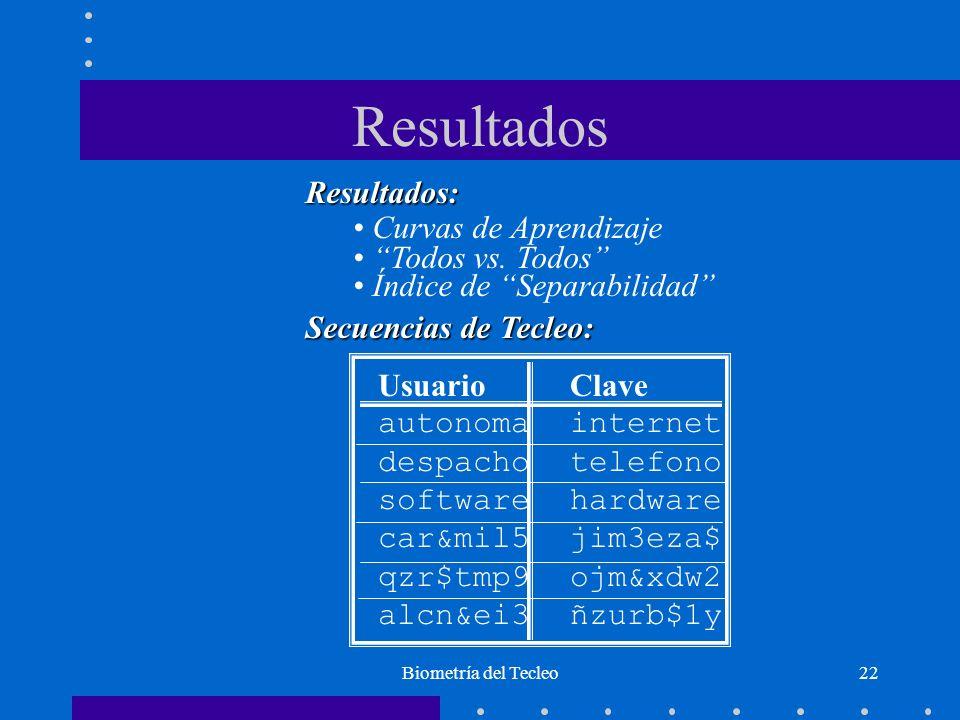 Biometría del Tecleo22 Resultados Resultados: Curvas de Aprendizaje Todos vs. Todos Índice de Separabilidad Secuencias de Tecleo: Usuario Clave autono