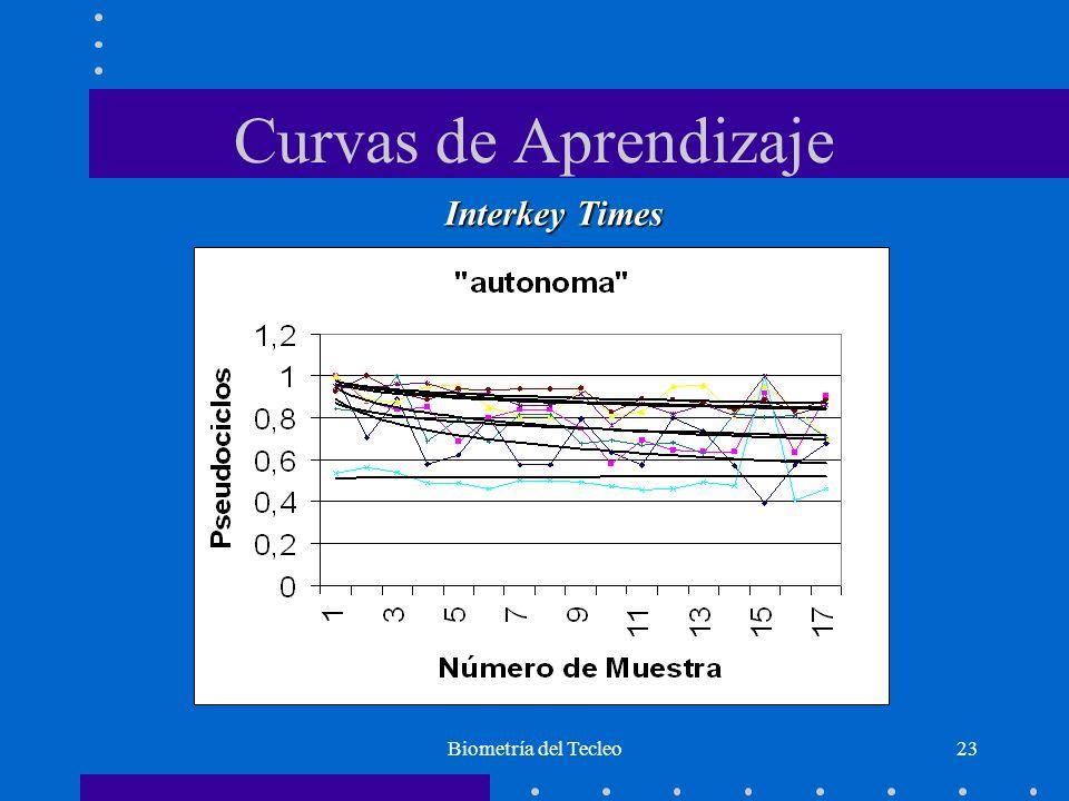 Biometría del Tecleo23 Curvas de Aprendizaje Interkey Times