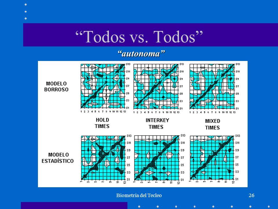 Biometría del Tecleo26 Todos vs. Todos autonoma