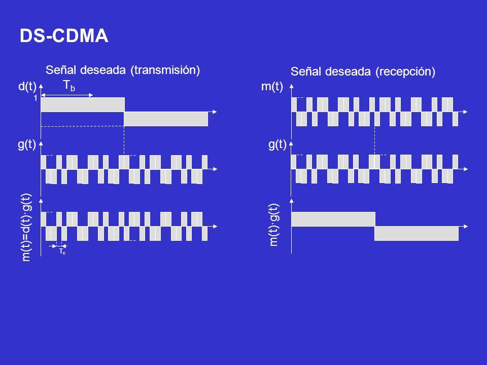 TbTb d(t) 1 g(t) m(t)=d(t)·g(t) TcTc m(t) g(t) m(t)·g(t) Señal deseada (transmisión) Señal deseada (recepción) DS-CDMA