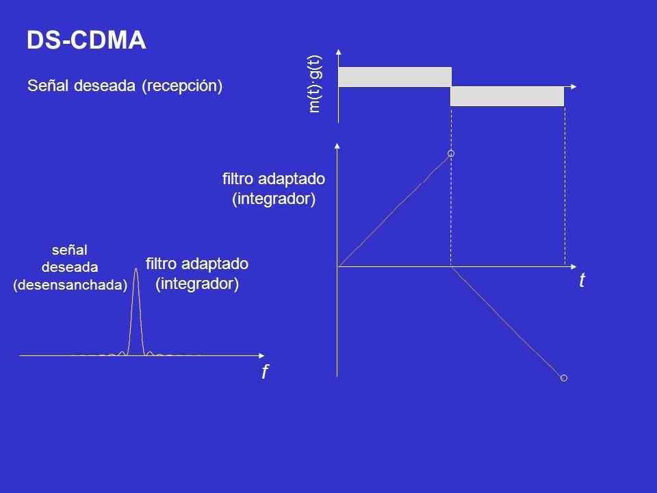 m(t)·g(t) DS-CDMA filtro adaptado (integrador) Señal deseada (recepción) señal deseada (desensanchada) t f filtro adaptado (integrador)