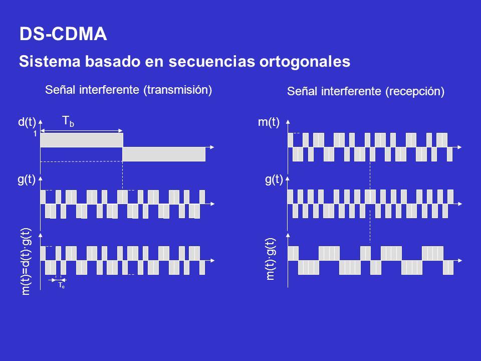 TbTb d(t) 1 g(t) m(t)=d(t)·g(t) TcTc m(t) g(t) m(t)·g(t) Señal interferente (transmisión) Señal interferente (recepción) DS-CDMA Sistema basado en sec