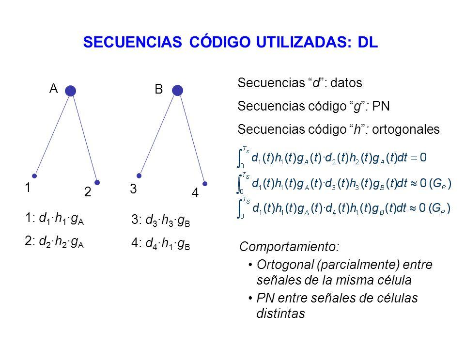 A B 1 2 3 4 1: d 1 ·h 1 ·g A 2: d 2 ·h 2 ·g A Secuencias d: datos Secuencias código g: PN Secuencias código h: ortogonales Comportamiento: Ortogonal (
