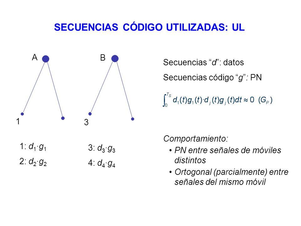 A B 1 3 Secuencias d: datos Secuencias código g: PN Comportamiento: PN entre señales de móviles distintos Ortogonal (parcialmente) entre señales del m