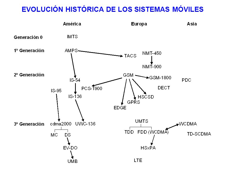 EVOLUCIÓN HISTÓRICA DE LOS SISTEMAS MÓVILES