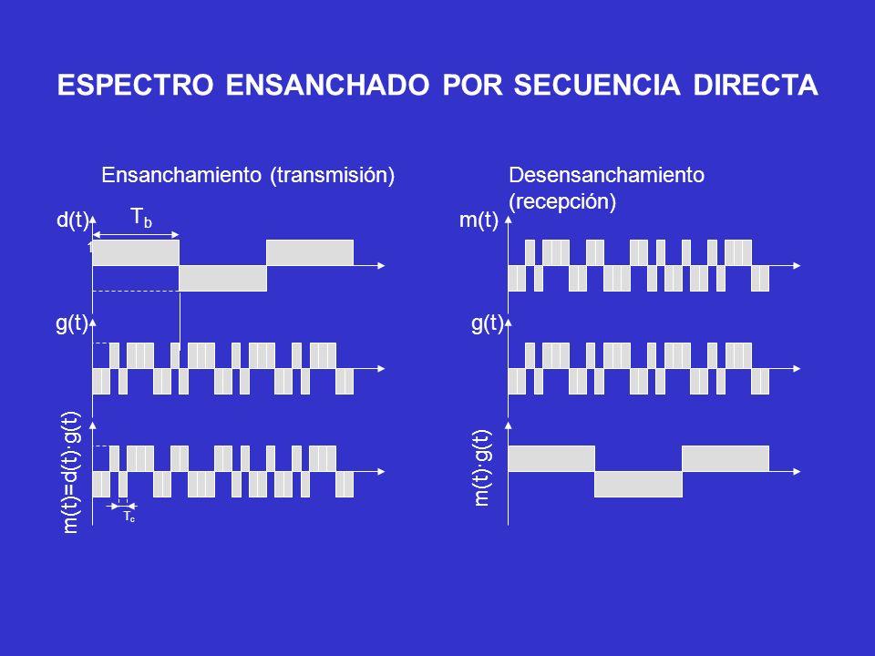 ESPECTRO ENSANCHADO POR SECUENCIA DIRECTA TbTb d(t) 1 g(t) m(t)=d(t)·g(t) TcTc m(t) g(t) m(t)·g(t) Ensanchamiento (transmisión) Desensanchamiento (rec