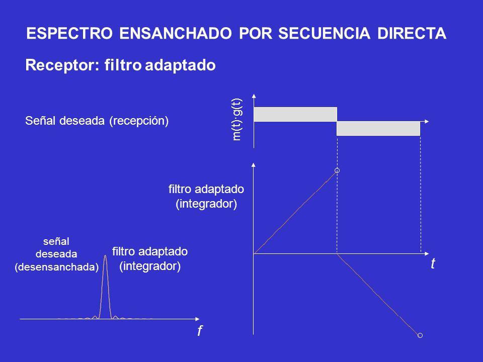 m(t)·g(t) filtro adaptado (integrador) Señal deseada (recepción) señal deseada (desensanchada) t f filtro adaptado (integrador) Receptor: filtro adapt
