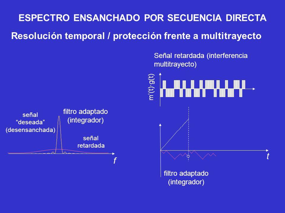 Señal retardada (interferencia multitrayecto) filtro adaptado (integrador) t Resolución temporal / protección frente a multitrayecto señal deseada (de
