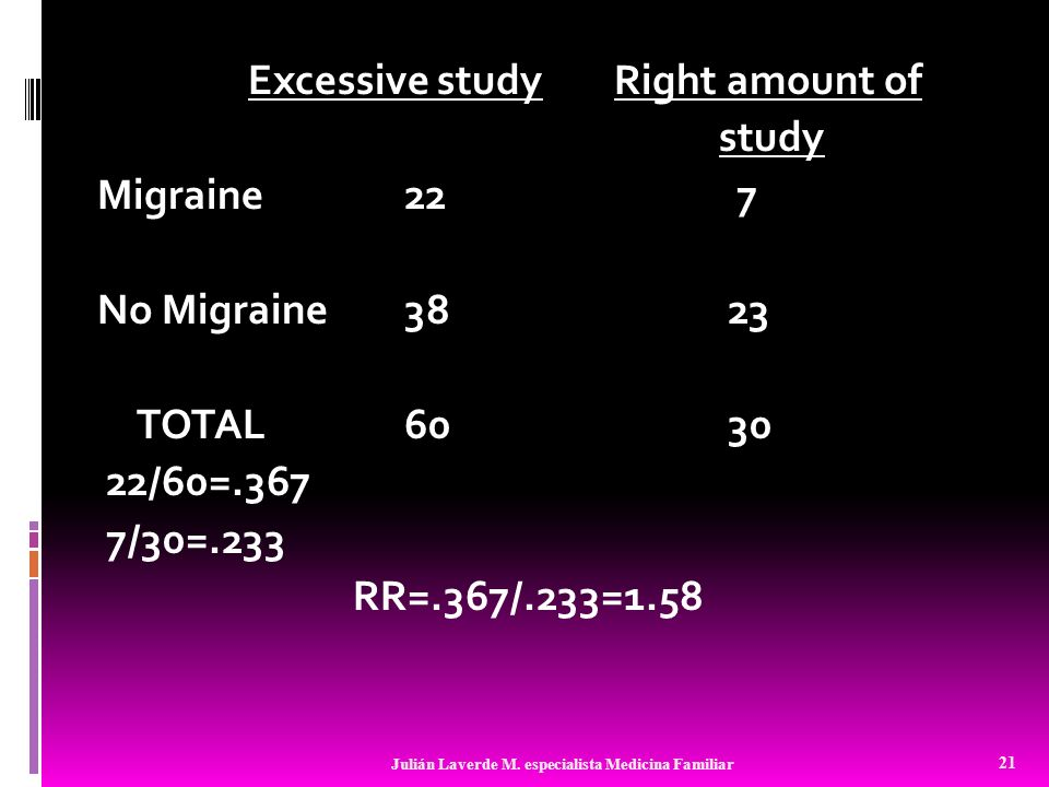 Excessive studyRight amount of study Migraine22 7 No Migraine38 23 TOTAL60 30 22/60=.367 7/30=.233 RR=.367/.233=1.58 21 Julián Laverde M. especialista