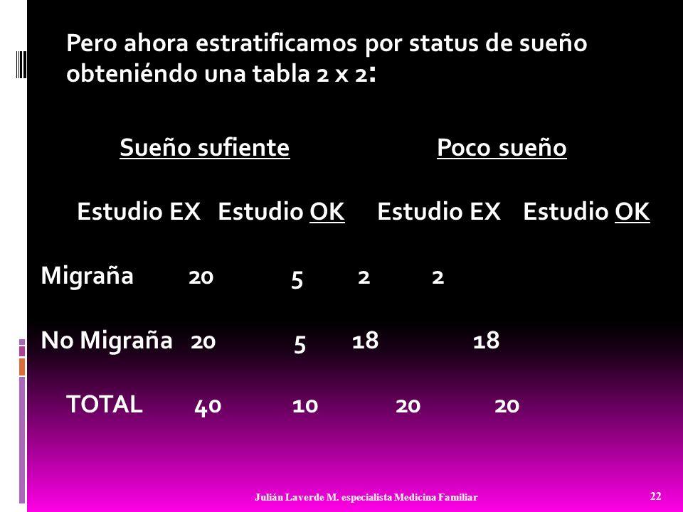 Pero ahora estratificamos por status de sueño obteniéndo una tabla 2 x 2 : Sueño sufiente Poco sueño Estudio EX Estudio OKEstudio EX Estudio OK Migrañ