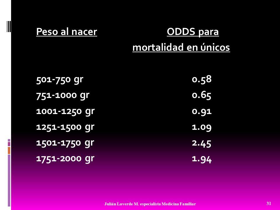 Peso al nacer ODDS para mortalidad en únicos 501-750 gr0.58 751-1000 gr0.65 1001-1250 gr0.91 1251-1500 gr1.09 1501-1750 gr2.45 1751-2000 gr1.94 31 Jul
