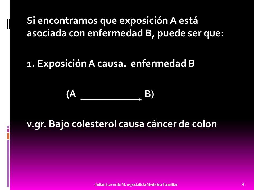 Si encontramos que exposición A está asociada con enfermedad B, puede ser que: 1. Exposición A causa. enfermedad B (A B) v.gr. Bajo colesterol causa c