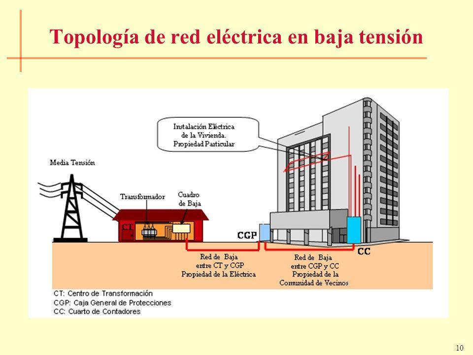 10 Topología de red eléctrica en baja tensión